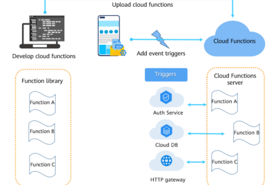 AppGallery Connect Cloud Functions Flutter