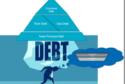 Scaling [down] the Mountain of Debt—Four dimensions of IT Debt