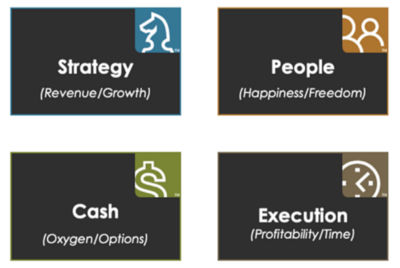 The Ultimate Guide To Complete A One-Page Strategic Plan—Your Fast-Track To Alignment