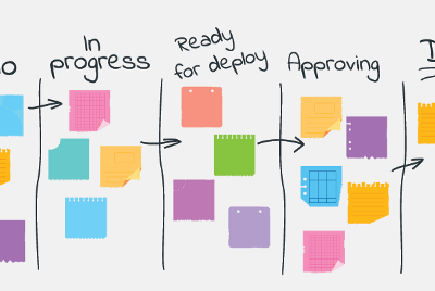 Kanban Board Examples For Different Teams