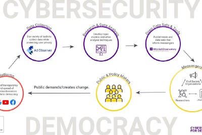 Cybersecurity for Democracy