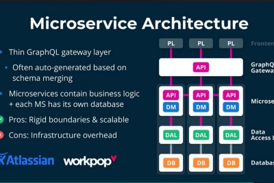 Practical guide to microservices using GraphQL [Introduction]