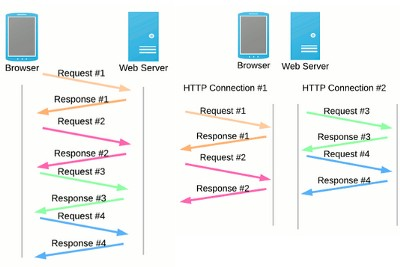 Differences between HTTP1 / HTTP2 and objects and its internal representation in JavaScript