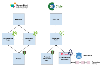 Civic Participation Tool — upgrade to OpenStad