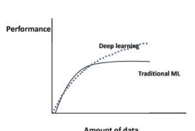 How to Mitigate Bias Various in Deep Learning Models?