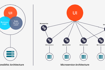 Monolith vs Microservices