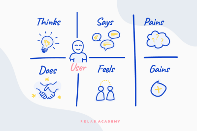 How to Improve Your Product Design with Empathy Maps