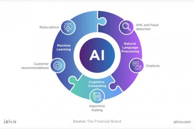 Best AI and Machine Learning Applications in the Banking Sector