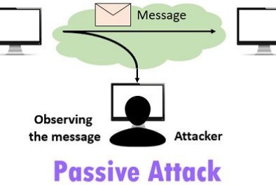 Network Security Attacks: