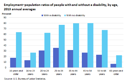 The Future of Disability: A Meditation on a Hidden Economy