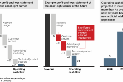 The Digitalization Complexities For Telecommunication Companies