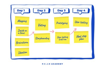How to Run 4-day or 3-day Design Sprints