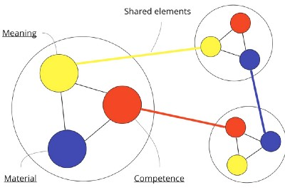 Examining change: Practice as the central unit of enquiry