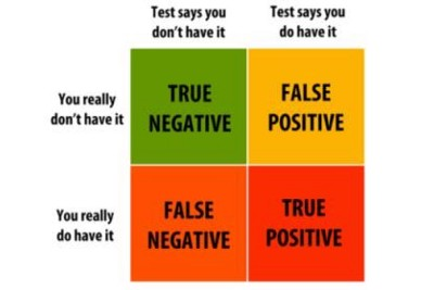 False Positives & False Negatives In Software Automation Testing: What You Should Know
