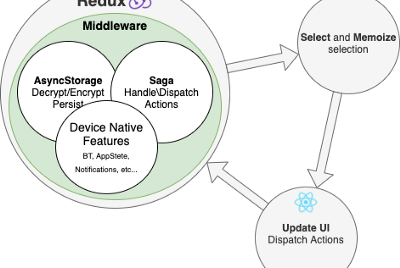 Redux Middleware for Bluetooth