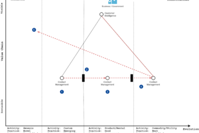 Wardley Mapping for Sales Teams—a little bit of context