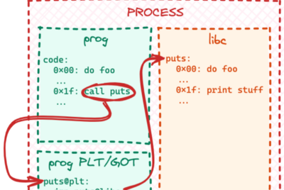 How to execute an object file: Part 3