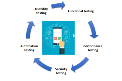 Test Strategy in Mobile and Big Screen Testing