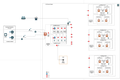 Oracle Cloud and PANW VM Series Firewall Network Design