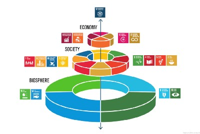 How cake helps us achieve a sustainable world