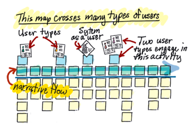 User Story Mapping and Why It's Crucial to Our Process