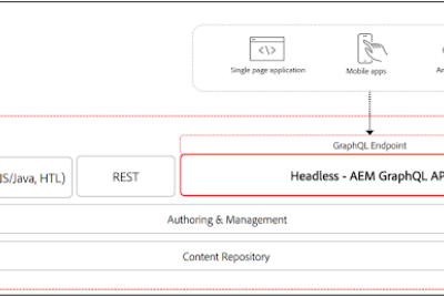 How to deliver headless content through GraphQL API and Content Fragments?