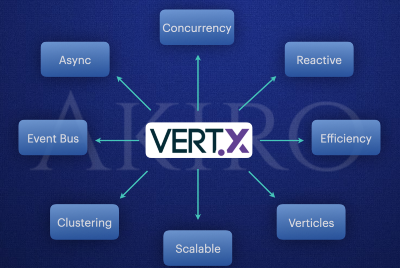 Vert.x— powerful and reactive