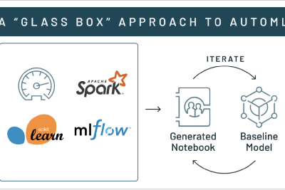 Automate Machine Learning using Databricks AutoML—A Glass Box Approach and MLFLow