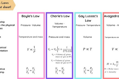 Gas Laws made Easy!