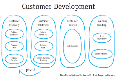 Customer Development 101: Cust Dev for Product Managers in 10 minutes