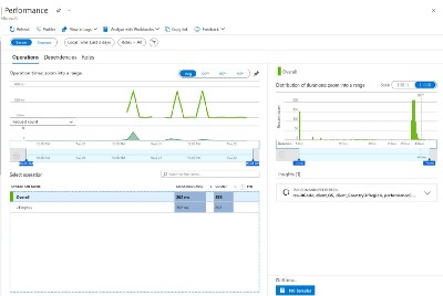 Azure Machine Learning inferencing application insights logs