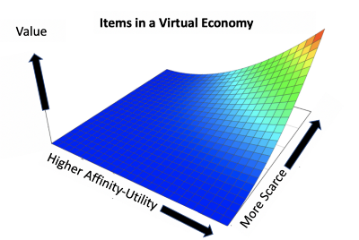 Types of Virtual Items