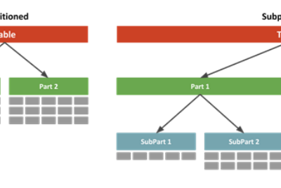 Partitioned Tables And Indexes in ORACLE database