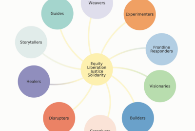 From chaos to ecosystem: A tool for social change