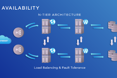 Is your Kafka cluster really highly available?