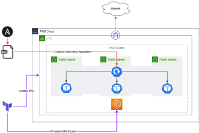 How to deploy the Kubernetes application to AWS EKS using Terraform and Ansible?