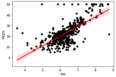 Getting Started with Linear Regression