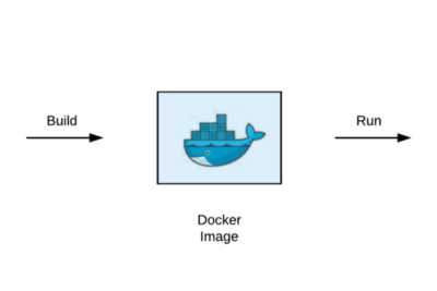 Writing your first dockerfile to run test automation framework from docker