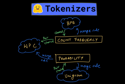 Training BPE, WordPiece, and Unigram Tokenizers from Scratch using Hugging Face