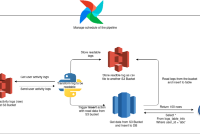 Understanding Redshift Audit Logging—You can now blame someone's query