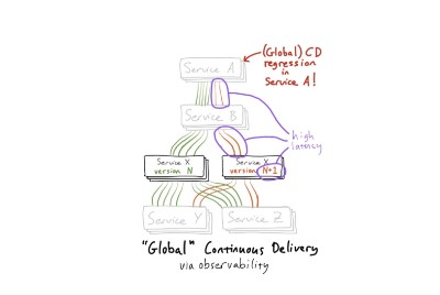 "Making Continuous Delivery ""Global,"" via Observability"