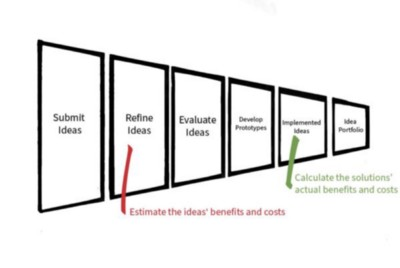 Calculating the ROI of an Idea: Ideas That Saved Time