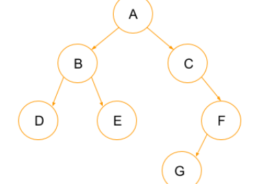 Applications of Tree Data structures