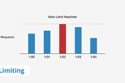 Rate Limiting with Fail2Ban and Nginx—Part II