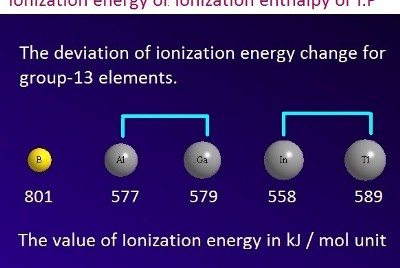 What is Ionization energy or ionization enthalpy?
