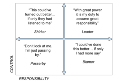 Fighting for control and responsibility: Fighting for coFour workplace personas