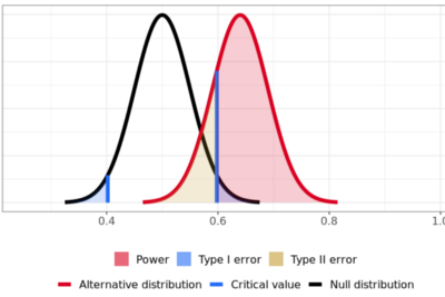 Interpreting A/B test results: false negatives and power
