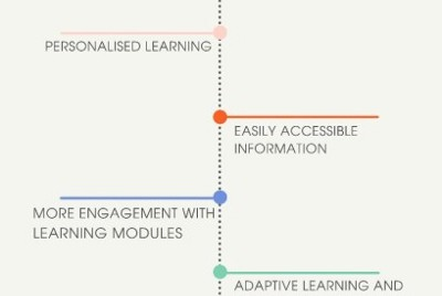 Using AI (AI as A Trainer) For Upskilling & Training Your Team