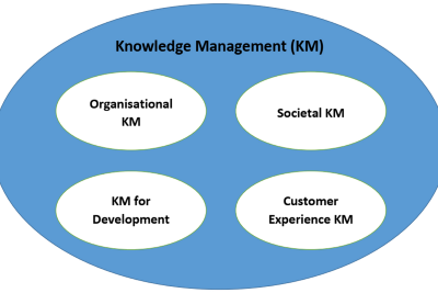 What are the potential knowledge management (KM) disciplines in an interdisciplinary approach to KM?