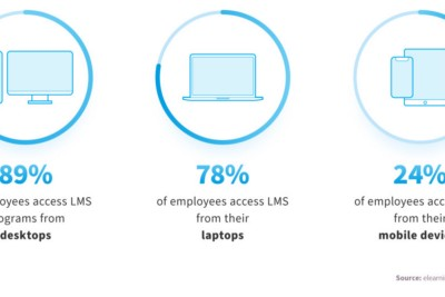 What is LMS: Use Cases and Benefits